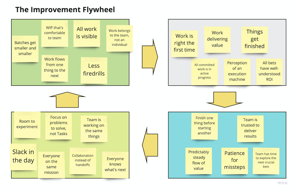 Improvement flywheel system diagram