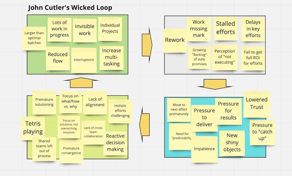 Wicked Loop diagram